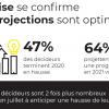 Baromètre 2021 Perspectives des décideurs du Retail et E-commerce
