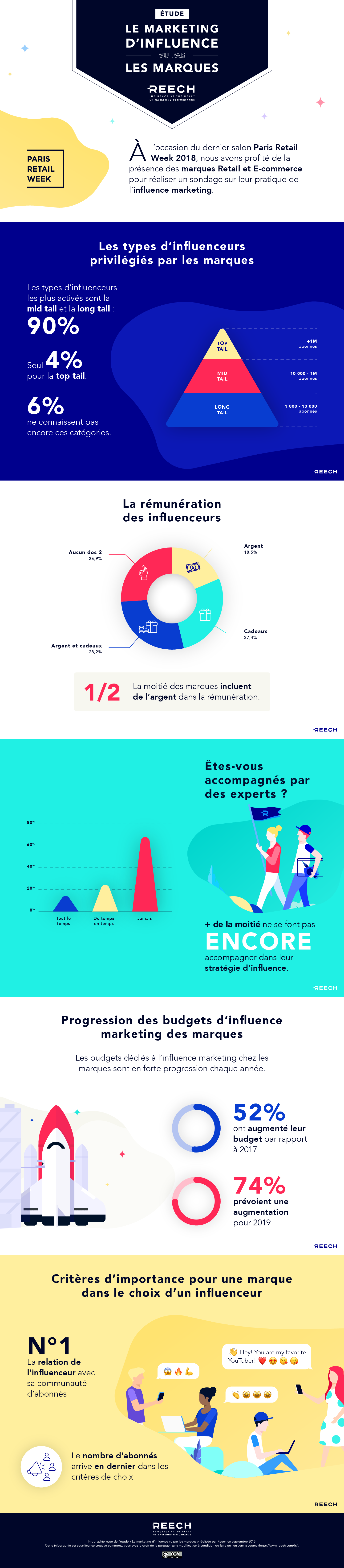 Infographie étude influenceurs